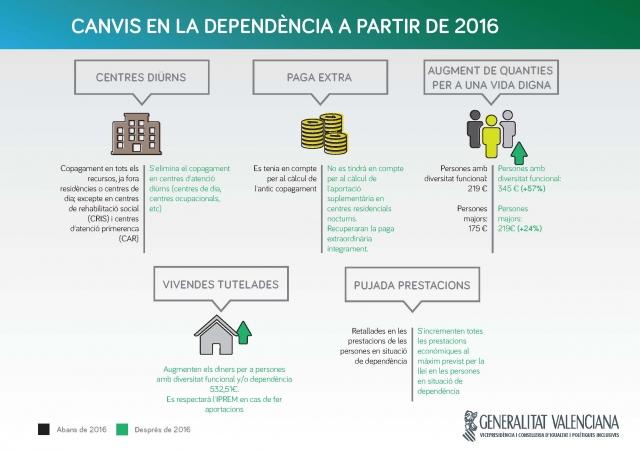 Cambios en la financiación de la dependencia